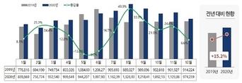 지난해 가장 많이 늘어난 민원은?…빅데이터로 살펴보니